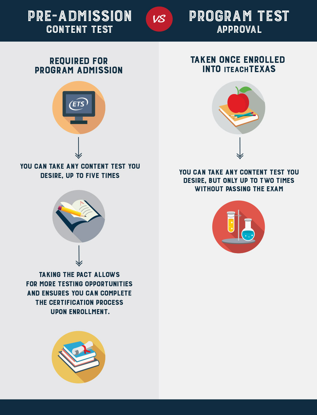 The 1 texes guide simple and easy wfaq texes pre admission content test infographic xflitez Choice Image