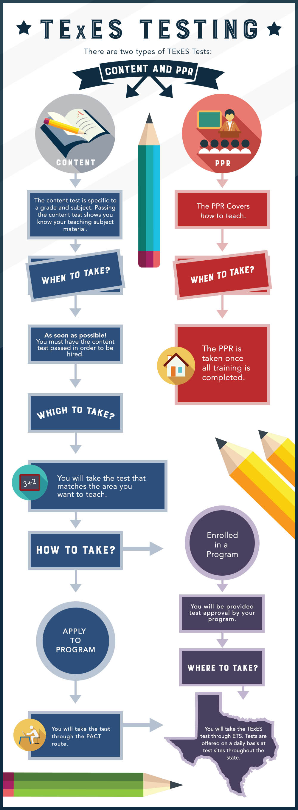 The 1 texes guide simple and easy wfaq texes testing infographic xflitez Choice Image