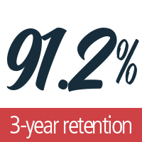 We have a 91.2% of 3-Year Retention for Texas Teachers certified online by iteachTEXAS