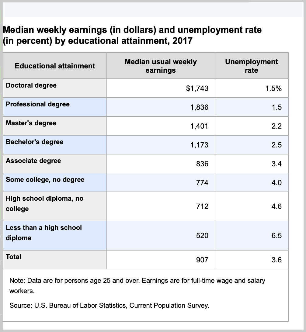 2017 US Bureau of Labor and Statistics Report on Income based on Education
