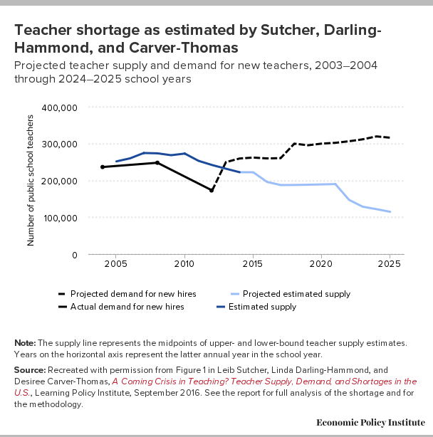 Teacher Shortage Charge